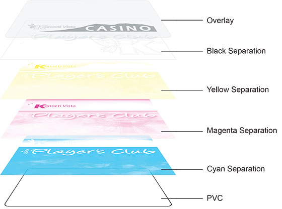 cyan magenta yellow black pvc overlay separation